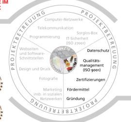 """Leistungsübersicht Beratung RMAG Marketing """"Rhein-Main Aktiv-Gruppe"""""""